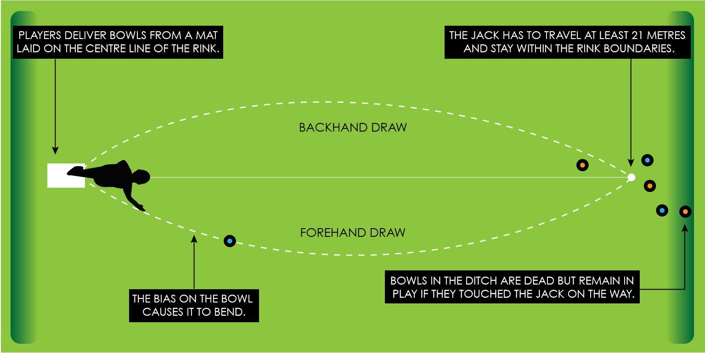 Bowls Fundamentals